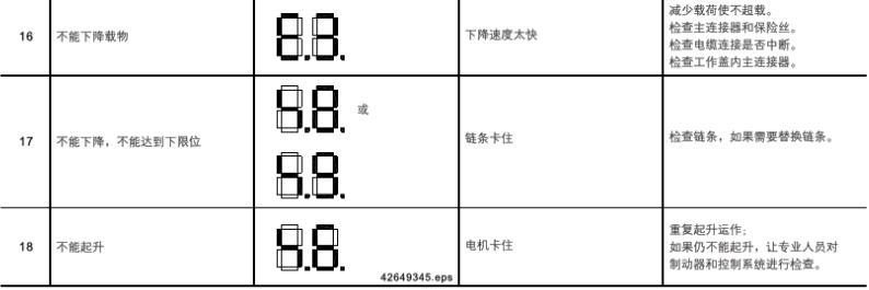 德马格电动葫芦显示代码